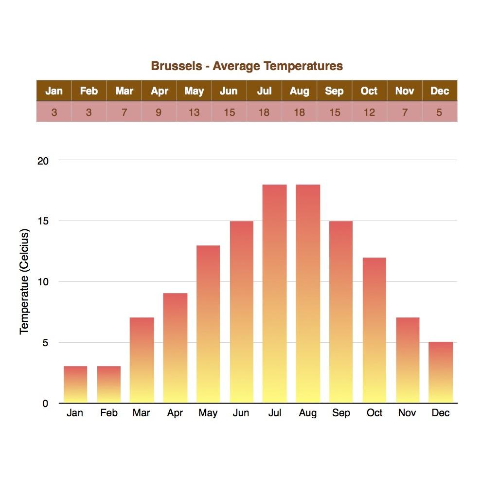 Temperatures in Brussels