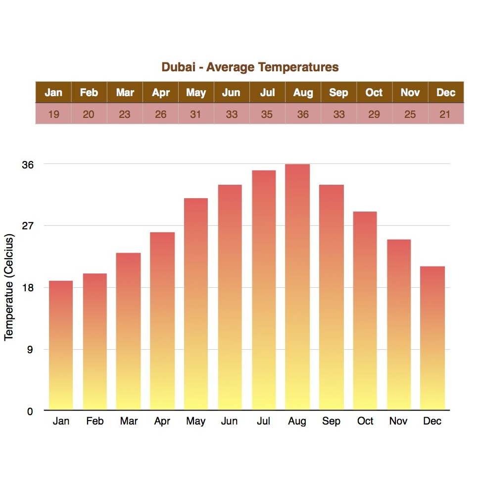 Temperatures in Dubai
