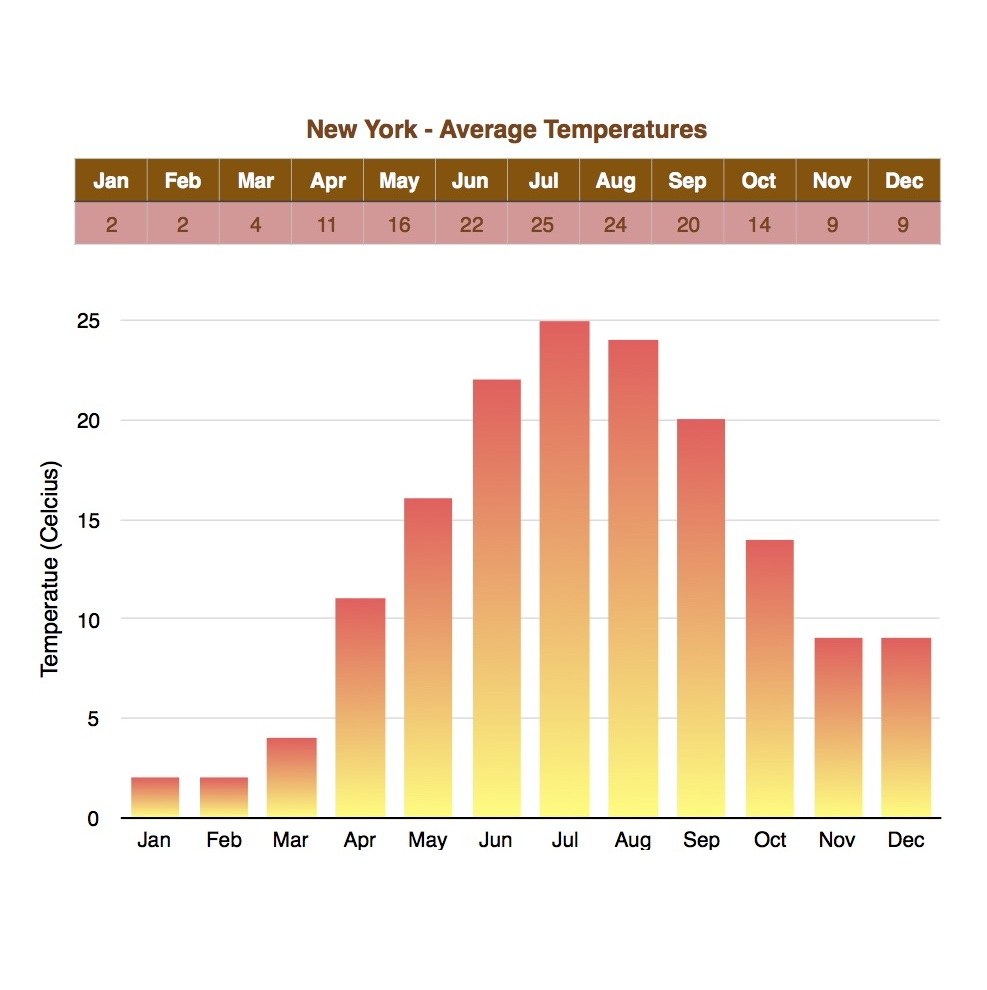 Temperatures in New York