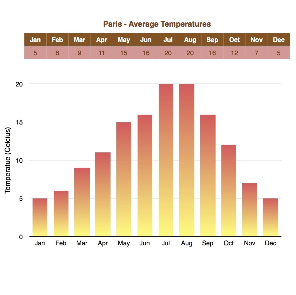 Temperatures in Paris