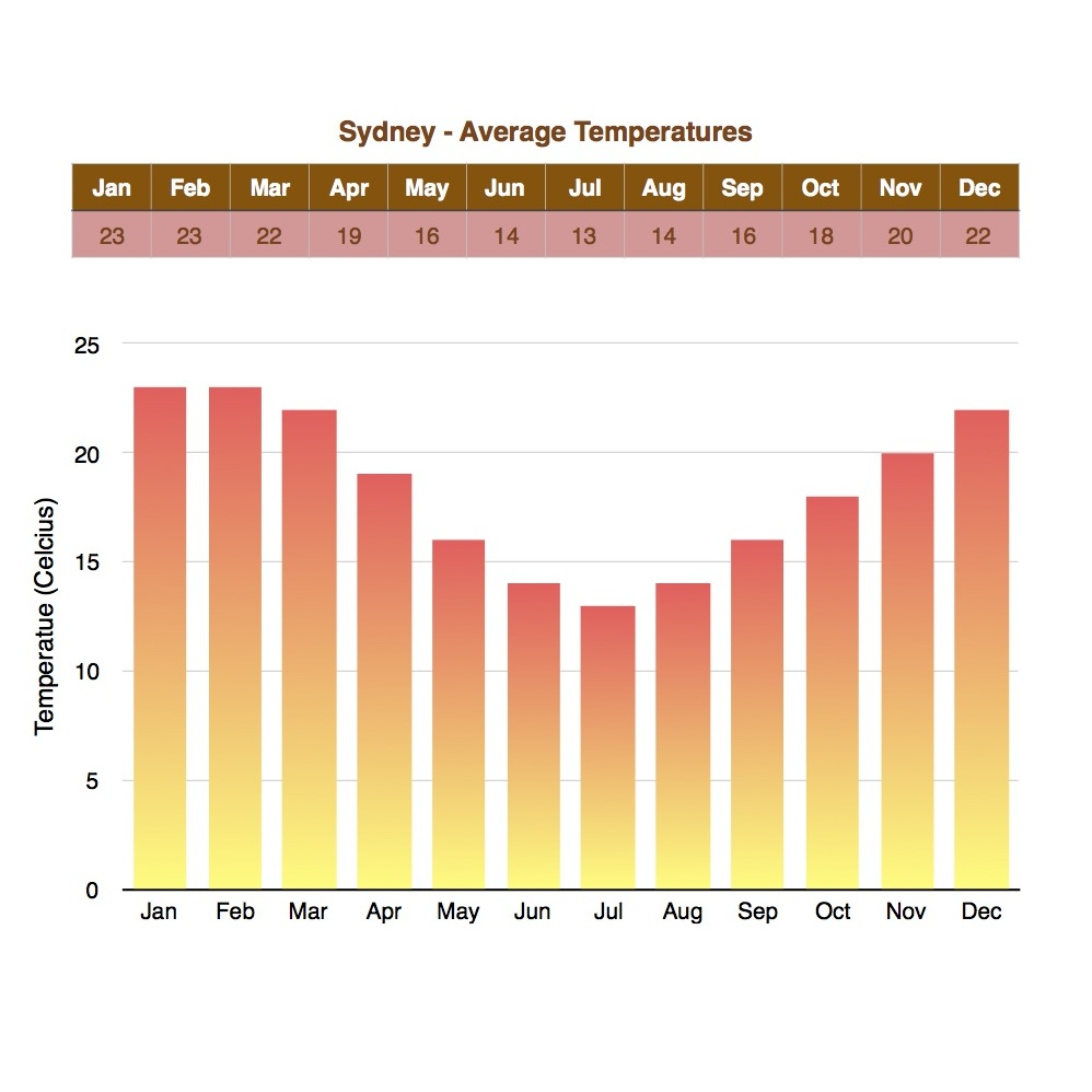 Temperatures in Sydney